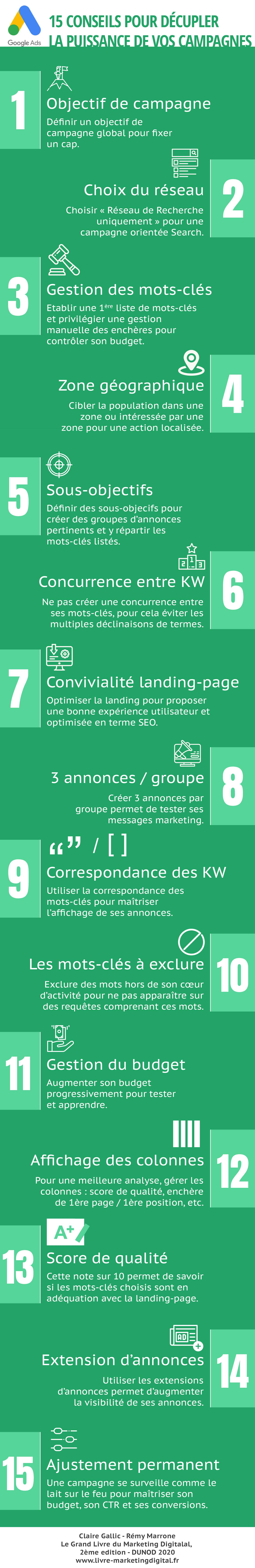 Infgraphie Google Ads